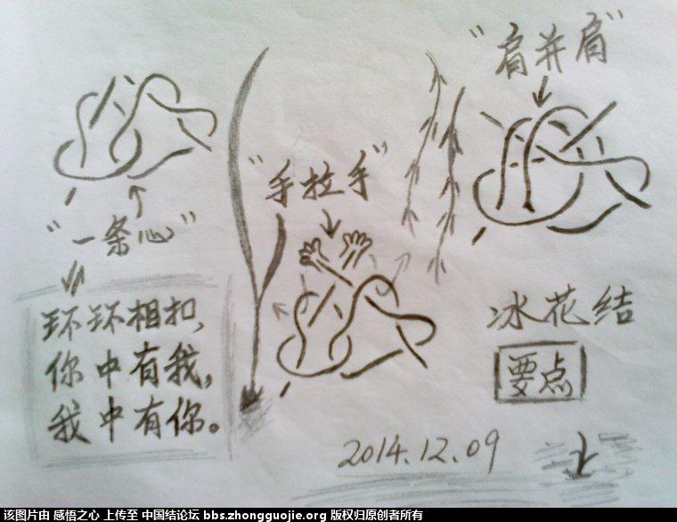 中国结论坛 【阅读简图】认识冰花结的简图 基础知识,示意图,中心 冰花结(华瑶结)的教程与讨论区 172438j6e26kk6roir5wwj