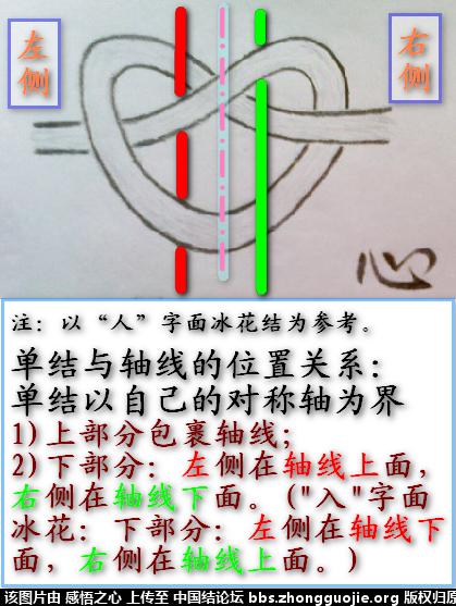 中国结论坛 【阅读简图】认识冰花结的简图 基础知识,示意图,中心 冰花结(华瑶结)的教程与讨论区 1823153sy64slikcb362wh
