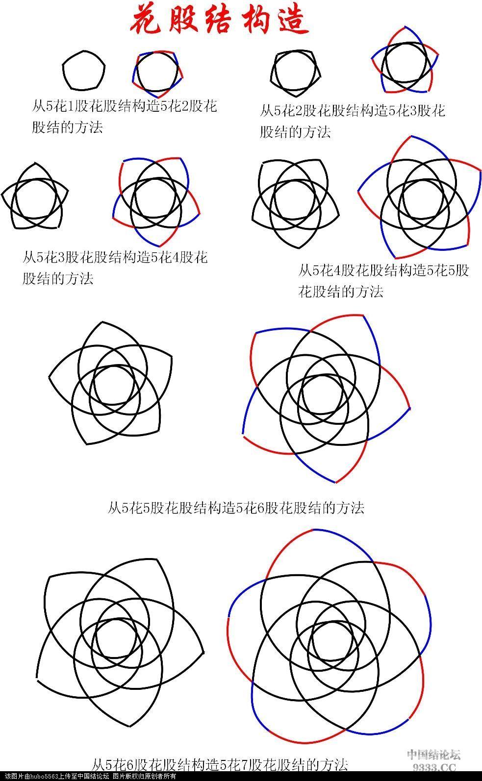 花股结的构造方法.jpg