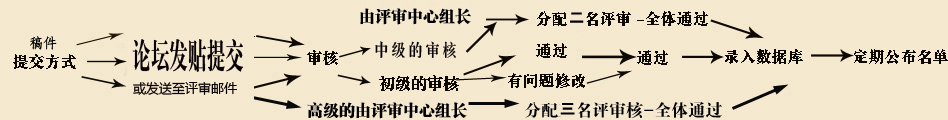中国结论坛 中国绳结艺术分级达标大纲(初级,中级) 学习,艺术 中国绳结艺术分级达标审核 liu