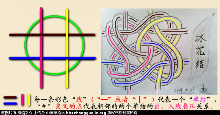 中国结论坛 【阅读简图】认识冰花结的简图 基础知识,示意图,中心 冰花结(华瑶结)的教程与讨论区 1818381mt3bz37eg77t0mv