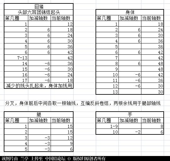 中国结论坛 囧猪-简易教程(适合有立体编基础的结友)  兰亭结艺 142618muupmzopijlupy55