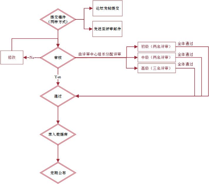 中国结论坛 画了个考级流程图,看看还行么  结艺互助区 115123ct3t9r3231vbj23c