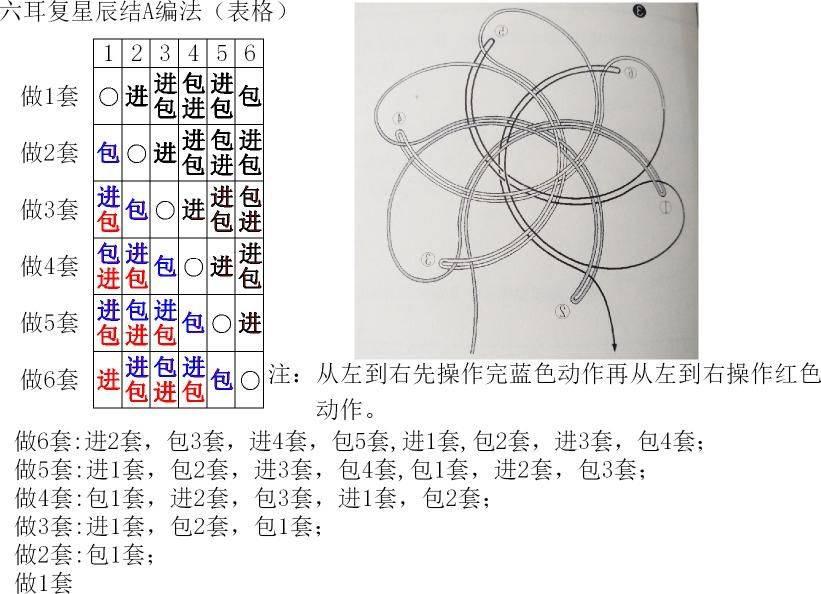 中国结论坛 六耳复星辰结A编法(表格) 三口六耳,我是六耳猕猴,西游之六耳,洪荒之六耳 图文教程区 161517pmpztgth00mlun0o