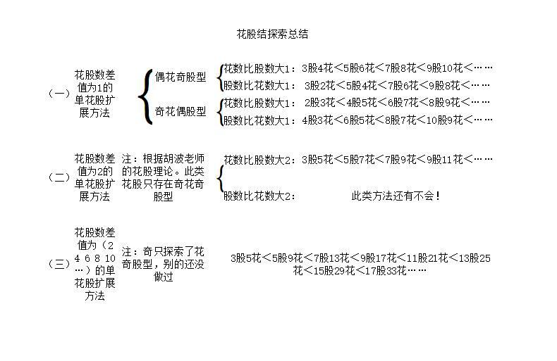 中国结论坛 以3股5花为基础的单花股扩展方法 哪些月季花花期长,开花大的花,单花花期长的植物,栀子花单花能开几天 图文教程区 155121hdvgaga4aaceig3d