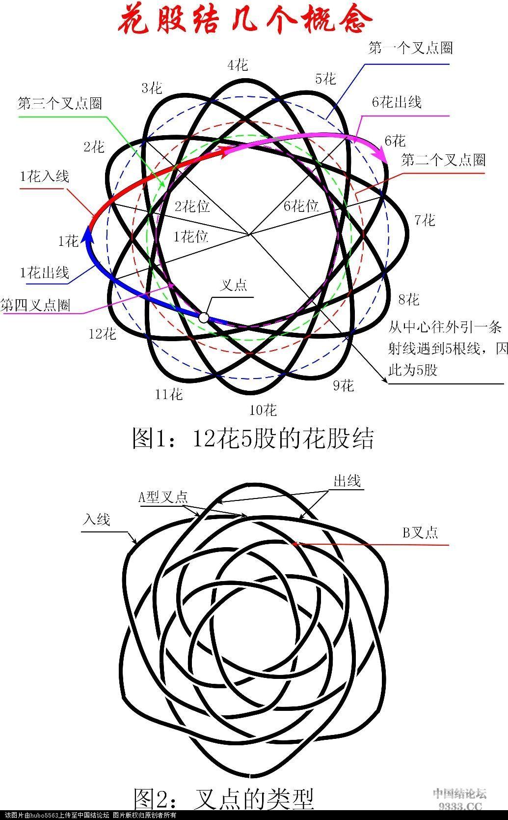花股结理论,花股结的编法图解